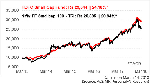 Growth Of Rs 10,000, If Invested In HDFC Small Cap Fund 5 Years Back