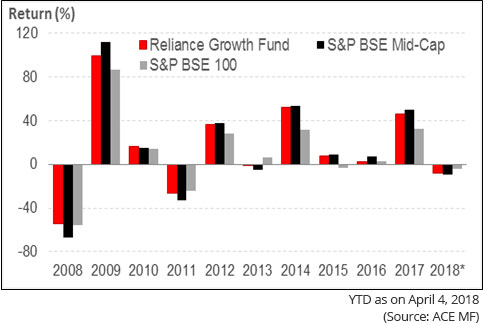 Reliance Growth Fund: Year-on-Year Performance