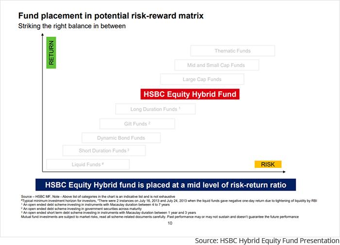 HSBC Equity Hybrid Fund