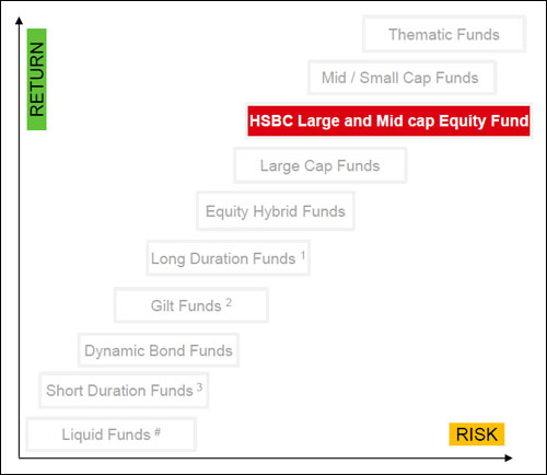 HSBC Large and Mid Cap Equity Fund - Should You Invest