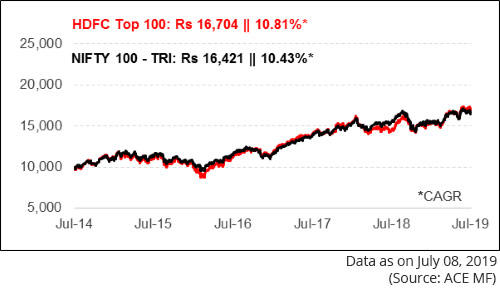 Graph:1 - Growth of Rs 10,000 invested in HDFC Top 100 Fund 5 years ago