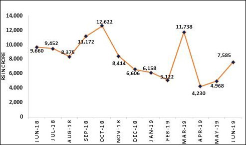 Equity inflow (Rs in Crore)
