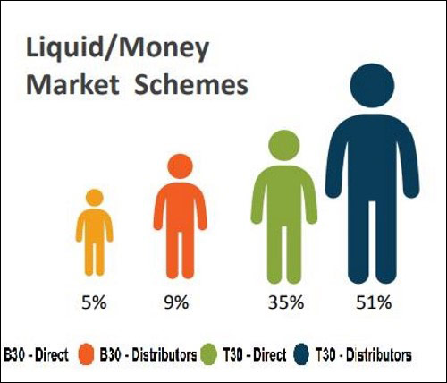 ndividual Investor composition through distributor and direct route