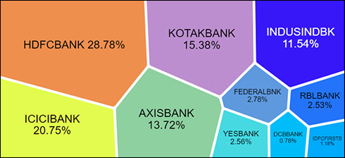 Nifty Private Bank Index Constituents Distribution