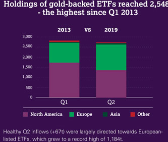 Global Growth in Gold-backed Holdings Since 2013