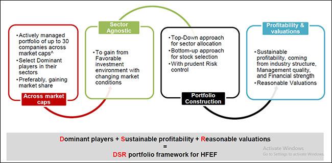 Capital investment entrant scheme hsbc usa moraitis family investments