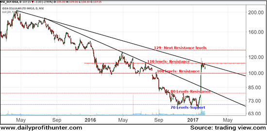 Idea Cellular: a Pause or Reversal?